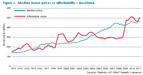 auckland_house_prices