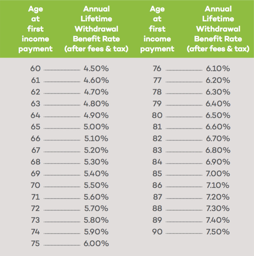 Lifetime Income Fund - Rate for Age table