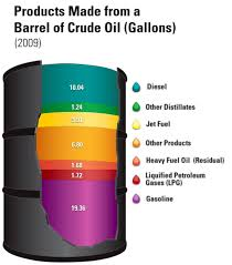 Uses of a barrel of oil
